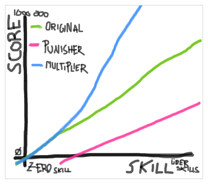 A highly scientific chart